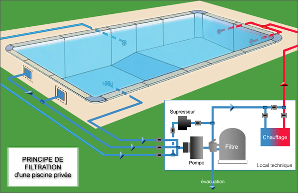 Comment fonctionne la filtration d 39 une piscine maison for Principe filtration piscine
